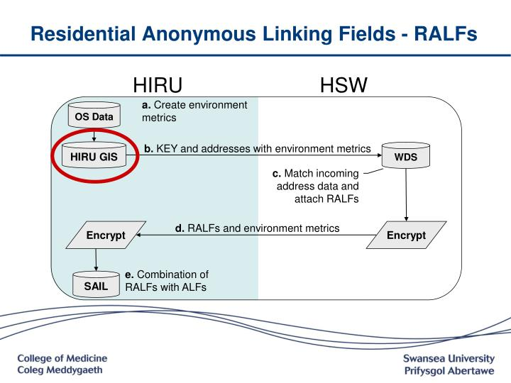Residential Anonymous Linking Fields - RALFs