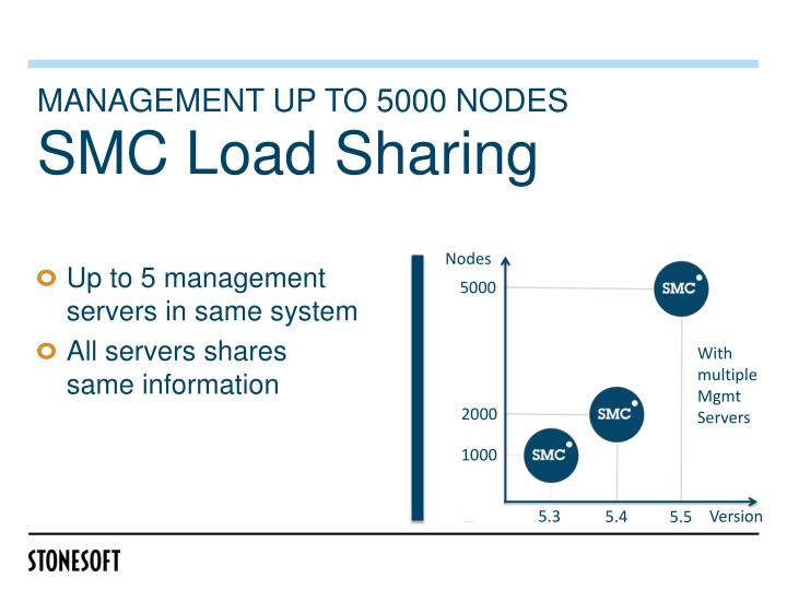 Management up to 5000 nodes