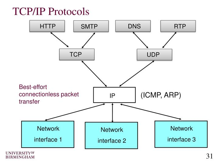 Ppt Computer Networking An Introduction To Computer