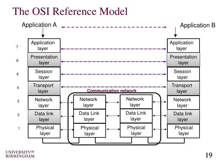 osi model essay The true story of network layering and the origin of the osi model despite the success of the internet in replacing all the previous attempts to build a global computer communication system, some engineers haven't updated their thinking from old descriptions of networks instead they still cling to the outdated 7-layer.