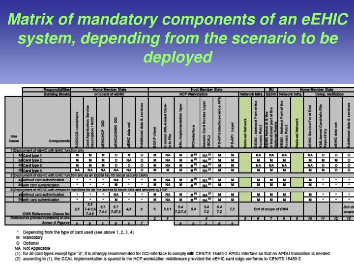 Matrix of mandatory components of an