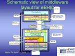 schematic view of middleware layout for eehic