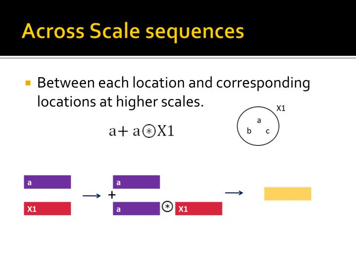 Across Scale sequences