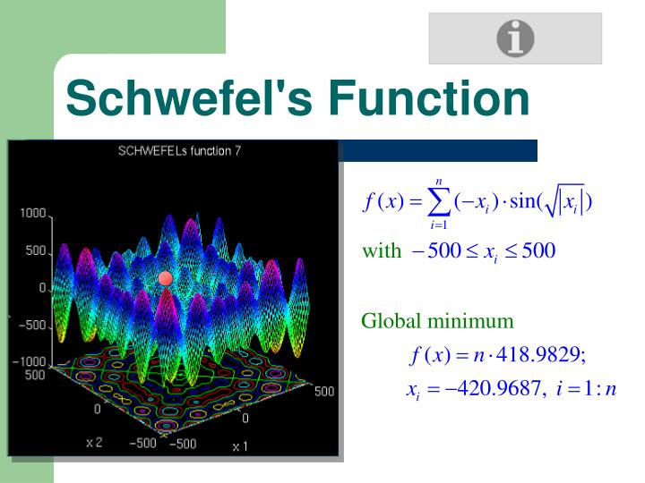 Schwefel's Function