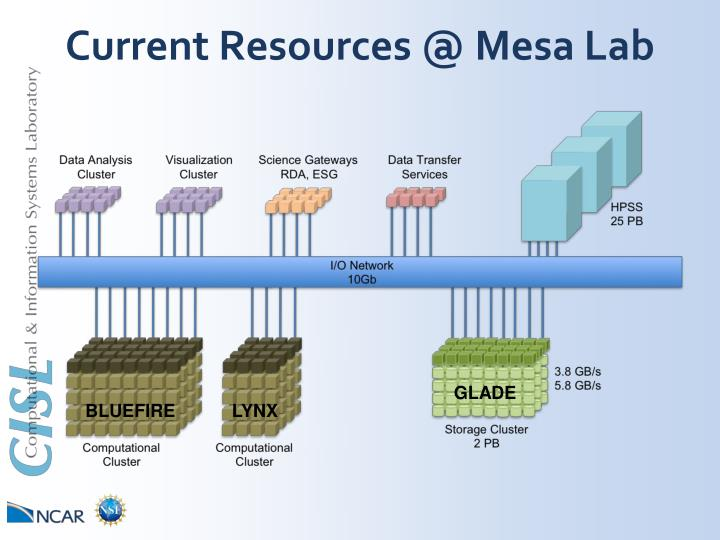 Current Resources @ Mesa Lab