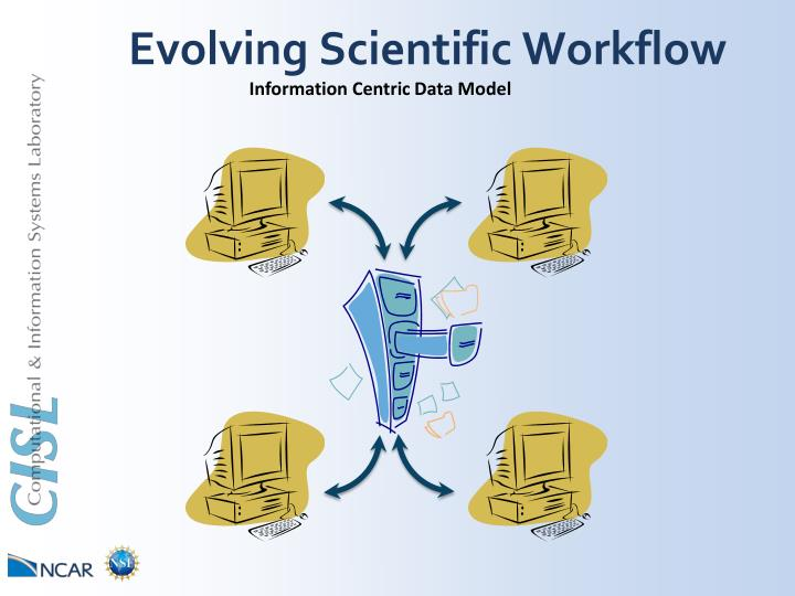 Evolving Scientific Workflow