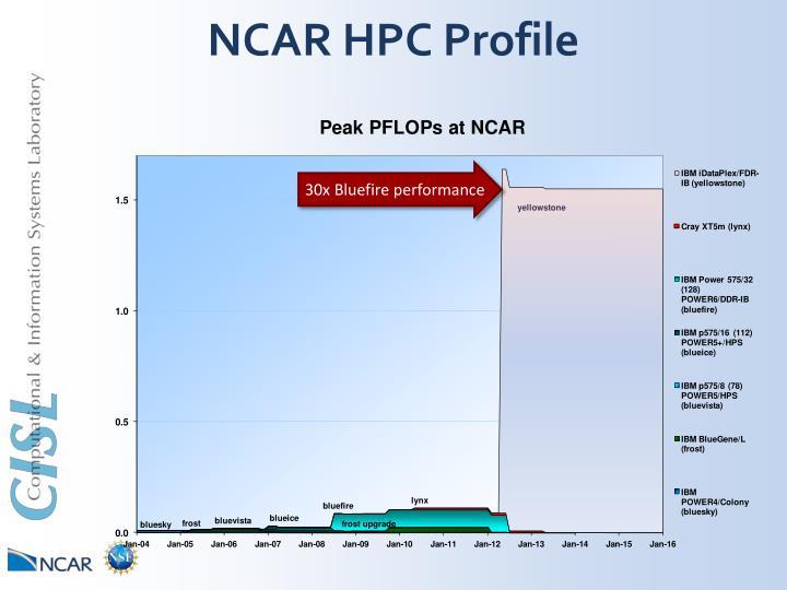 NCAR HPC Profile