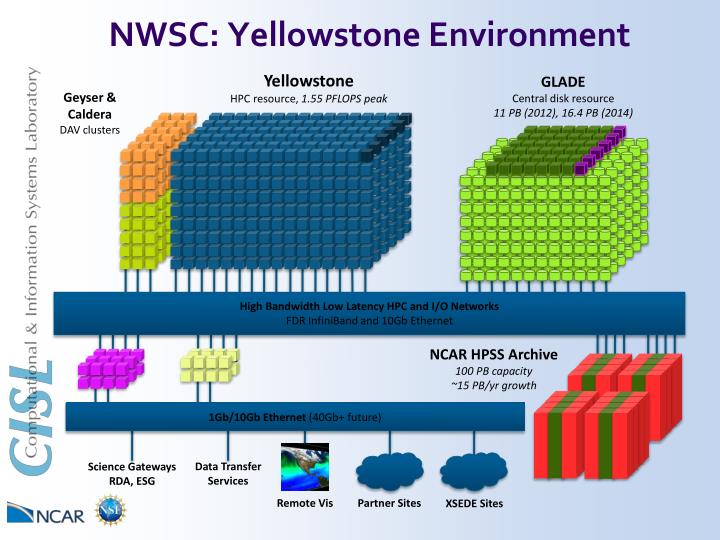 NWSC: Yellowstone