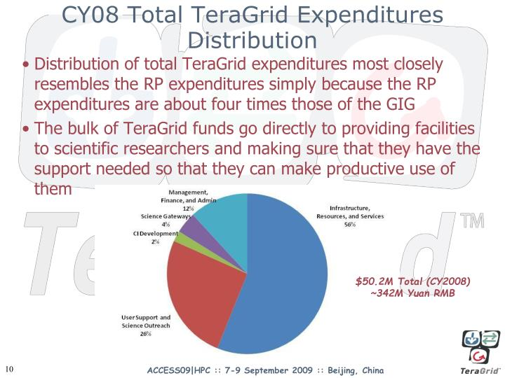 CY08 Total TeraGrid Expenditures Distribution