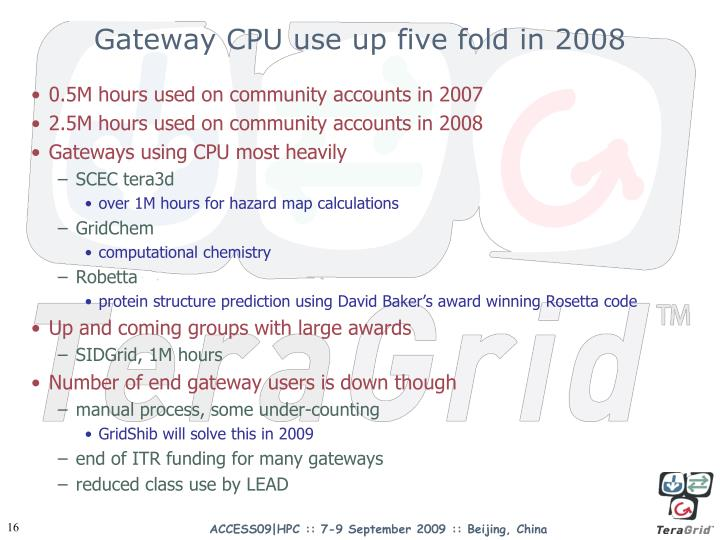 Gateway CPU use up five fold in 2008