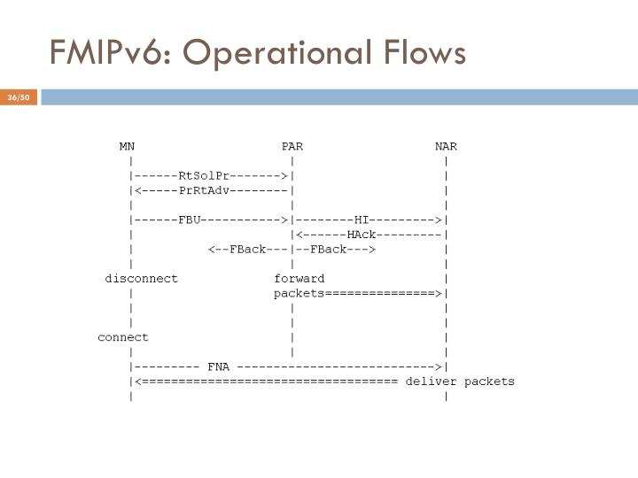 FMIPv6: Operational Flows