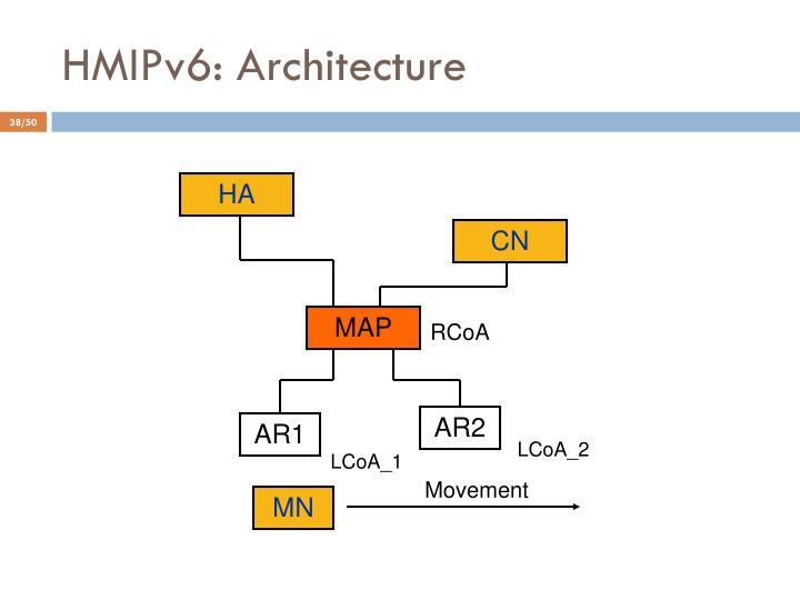HMIPv6: Architecture