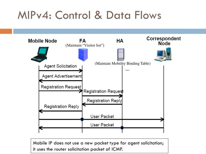 MIPv4: Control & Data Flows