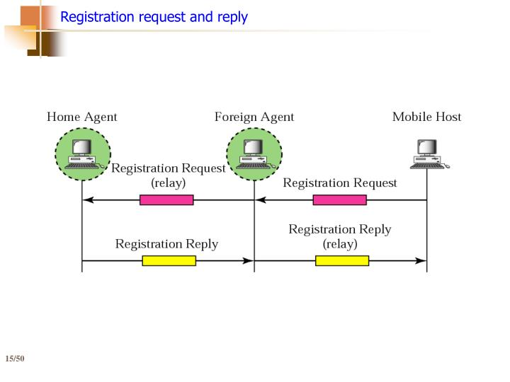 Registration request and reply