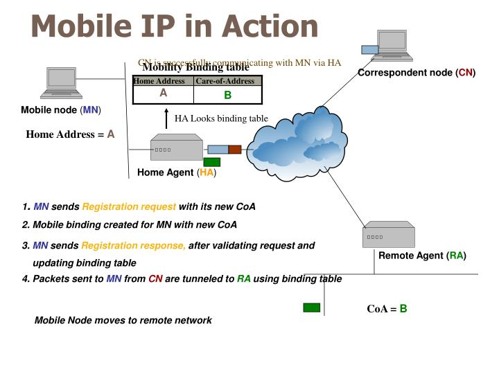 Mobile node