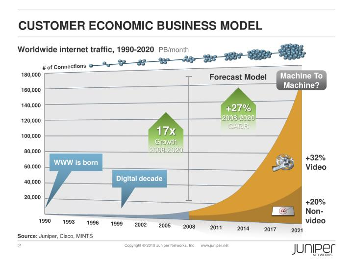 Customer economic business model