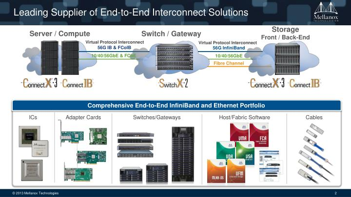 Leading supplier of end to end interconnect solutions