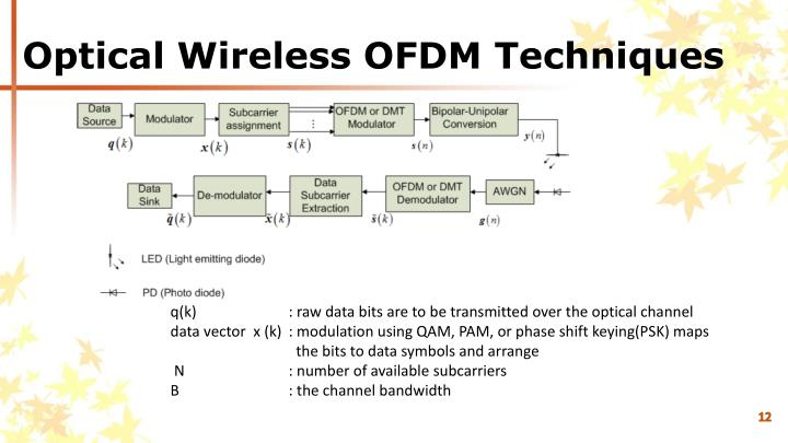 Optical Wireless OFDM Techniques