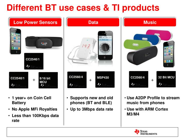 Different BT use cases & TI products