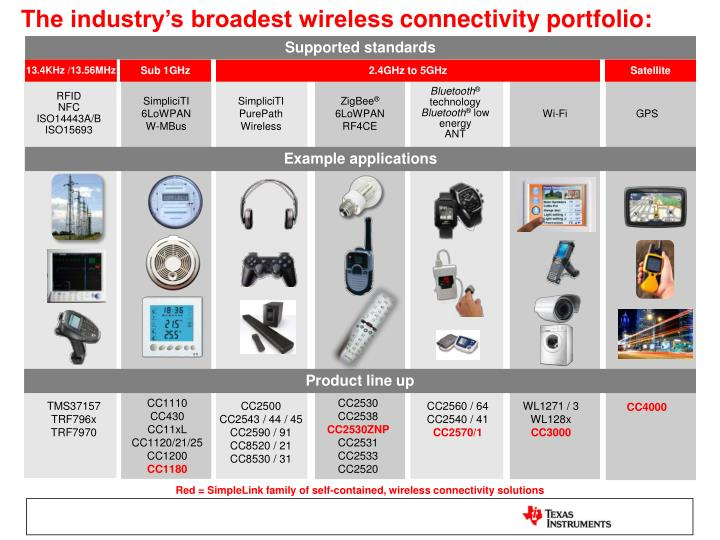 The industry's broadest wireless