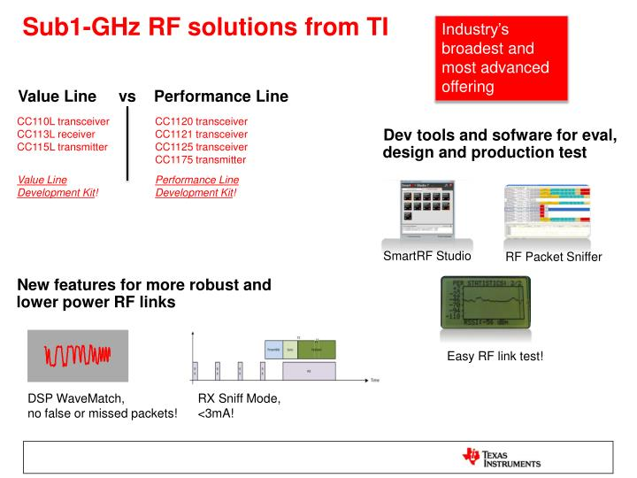 Sub1-GHz RF solutions from TI