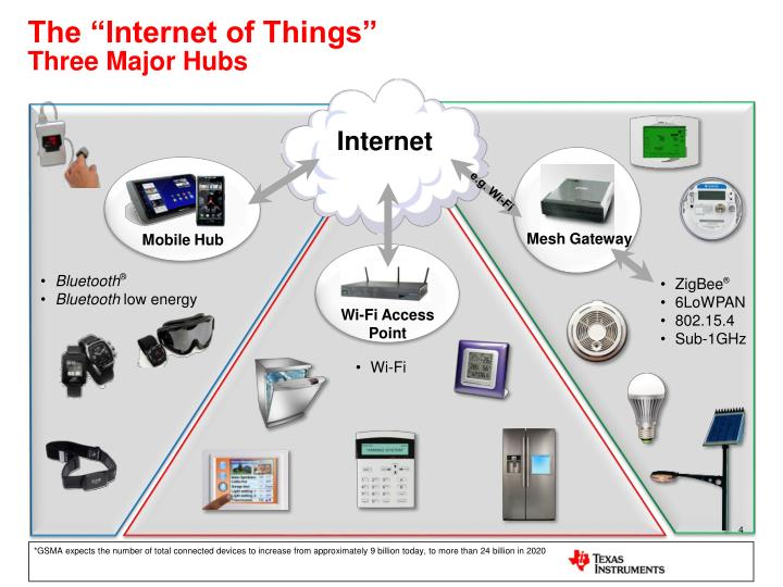 "The ""Internet of Things"""