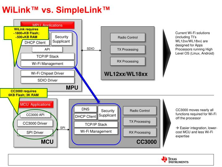 WiLink™ vs. SimpleLink™