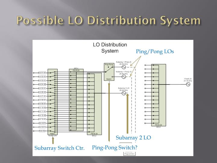 Possible LO Distribution System