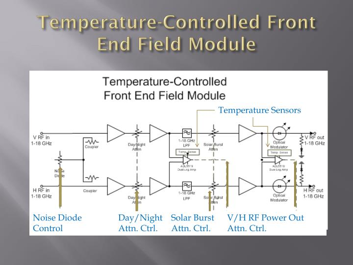 Temperature controlled front end field module