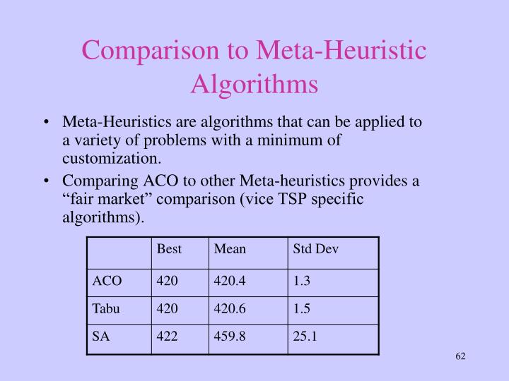 Comparison to Meta-Heuristic Algorithms