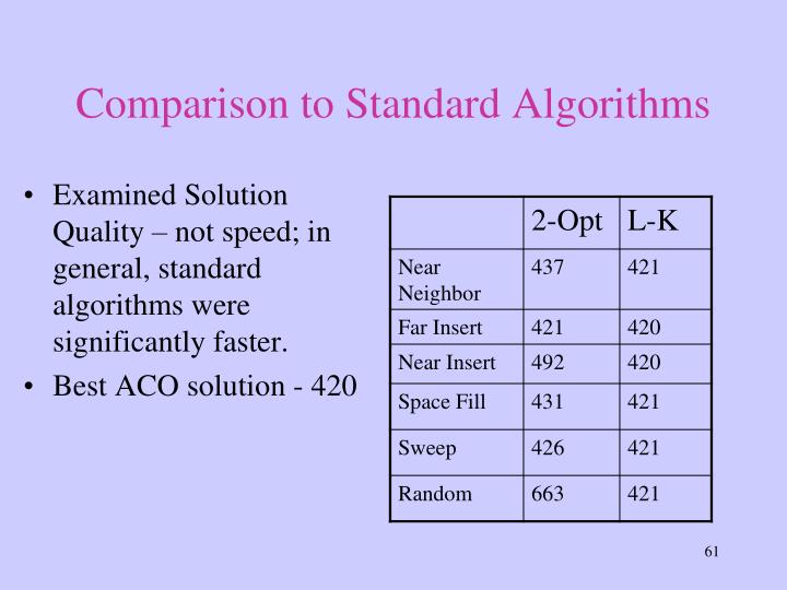 Comparison to Standard Algorithms