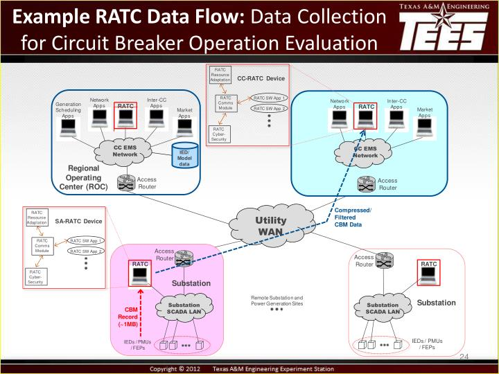 Example RATC Data Flow: