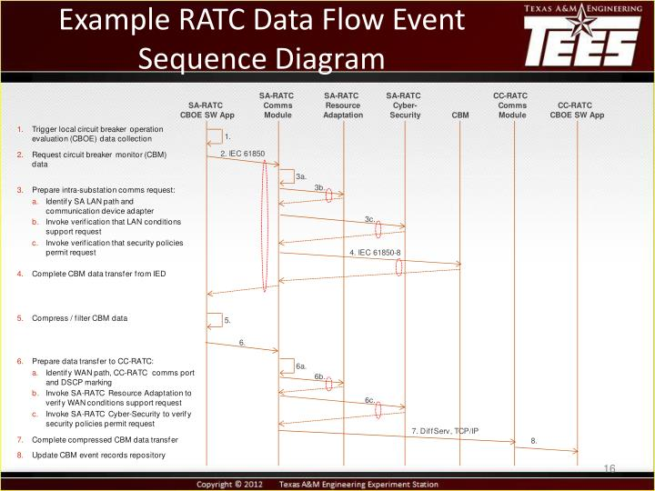Example RATC Data Flow Event Sequence Diagram