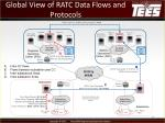 global view of ratc data flows and protocols