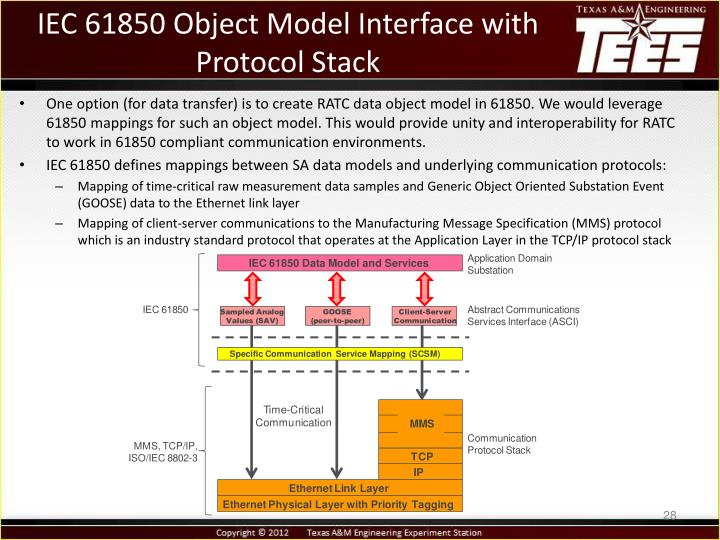 IEC 61850 Object Model Interface with Protocol Stack