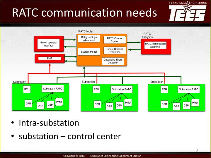 Ratc communication needs