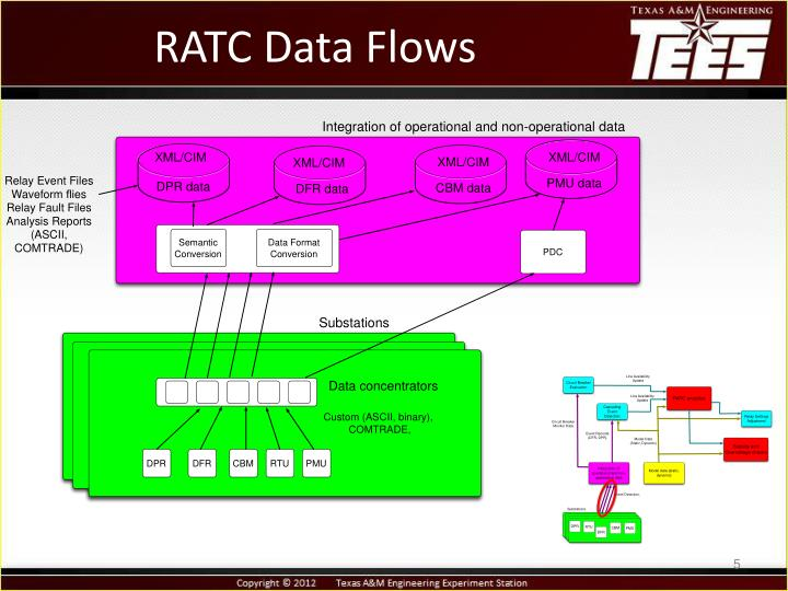 RATC Data Flows