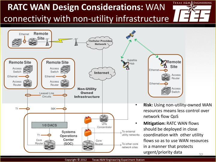 RATC WAN Design Considerations: