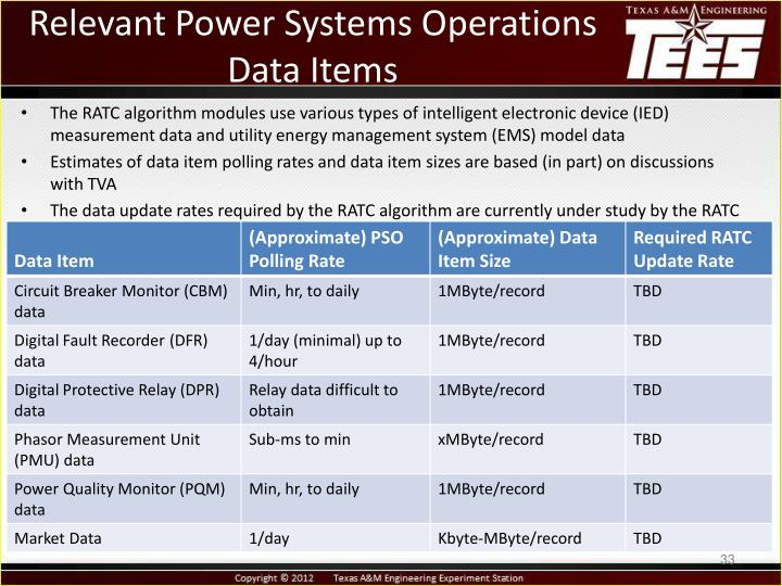 Relevant Power Systems Operations Data Items
