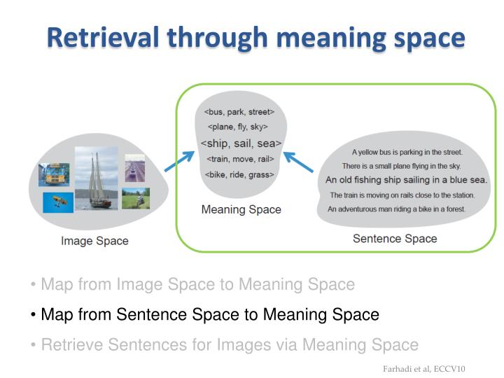 Retrieval through meaning space