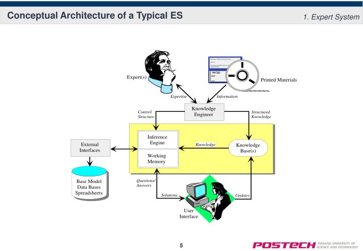 Conceptual Architecture of a Typical ES