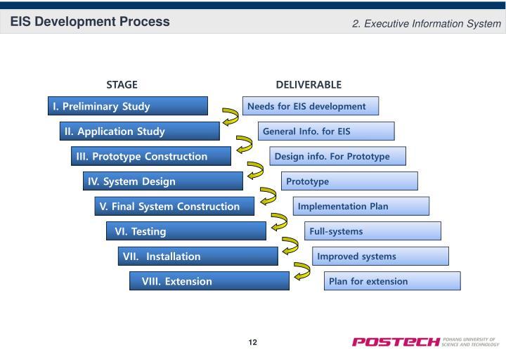 EIS Development Process