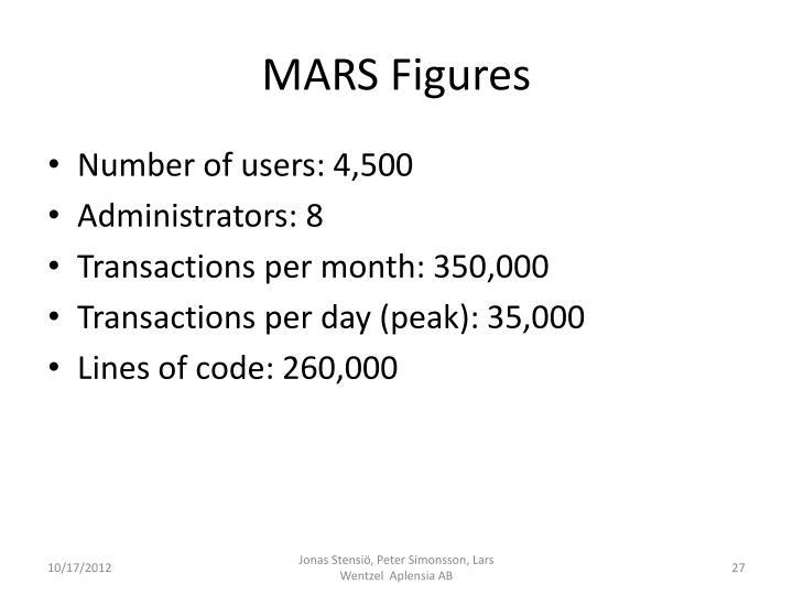MARS Figures