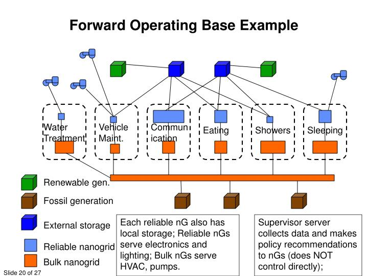 Forward Operating Base Example