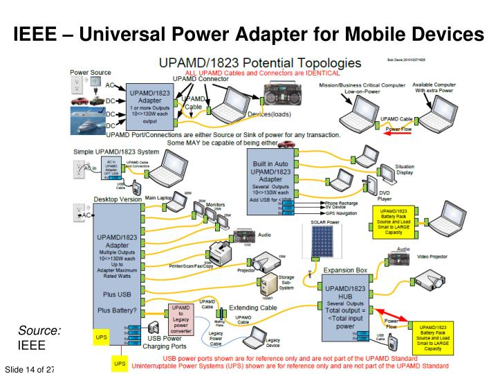 IEEE – Universal Power Adapter for Mobile Devices