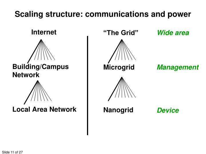 Scaling structure: communications and power