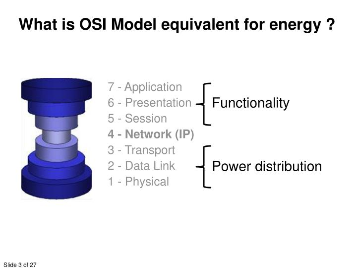 What is OSI Model equivalent for energy ?
