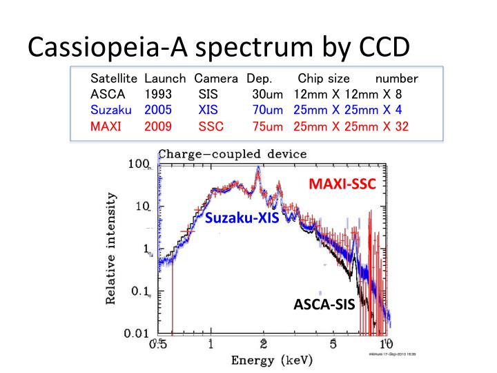 Cassiopeia-A spectrum by CCD