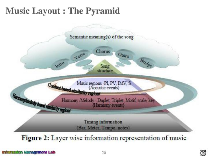 Music Layout : The Pyramid