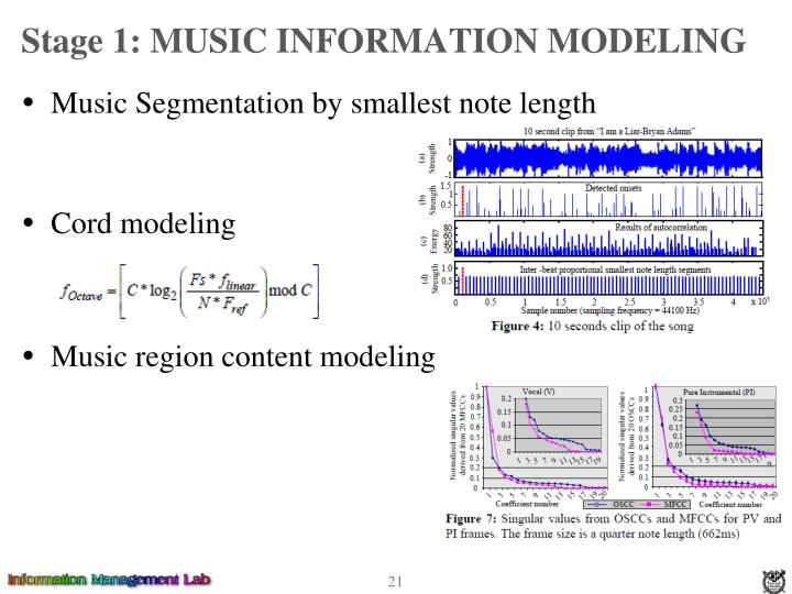 Stage 1: MUSIC INFORMATION MODELING